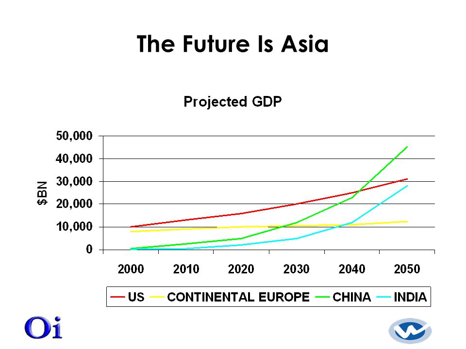 The Future Is Asia