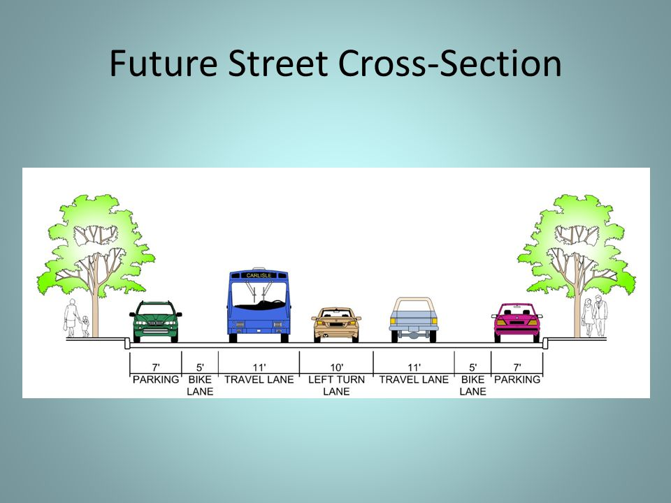 On-Street Bike Lane Cross Section