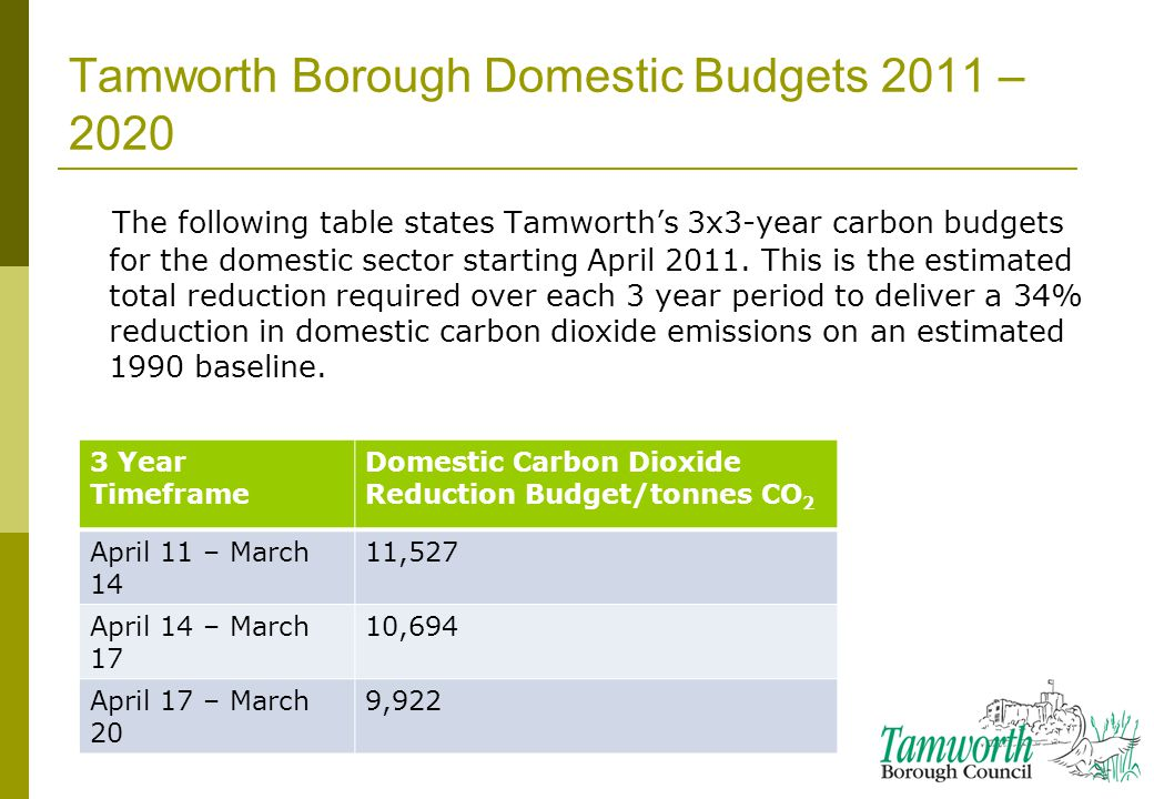 34 3 Year Timeframe Domestic Carbon Dioxide Reduction Budget/tonnes CO 2 April 11 – March 14 11,527 April 14 – March 17 10,694 April 17 – March 20 9,922 Tamworth Borough Domestic Budgets 2011 – 2020 The following table states Tamworth's 3x3-year carbon budgets for the domestic sector starting April 2011.