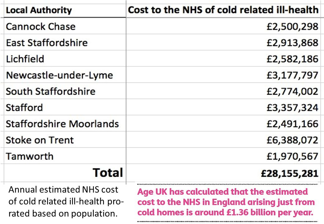 Annual estimated NHS cost of cold related ill-health pro- rated based on population.