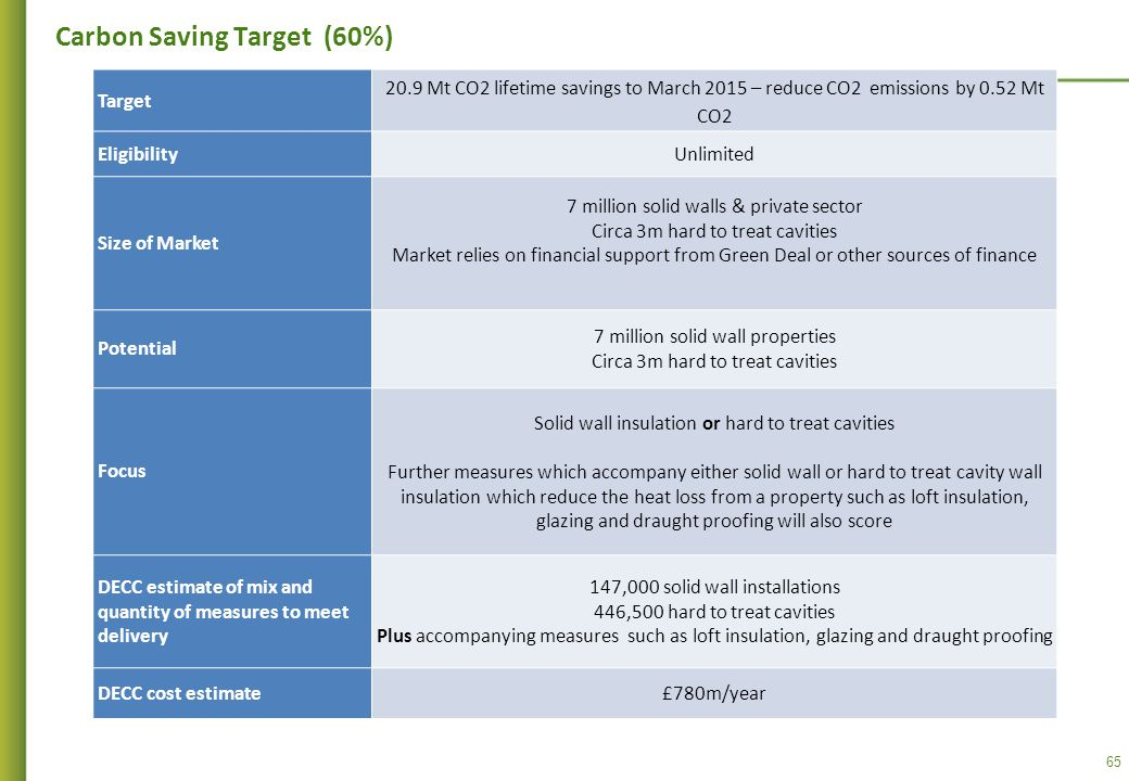 65 Carbon Saving Target (60%) Target 20.9 Mt CO2 lifetime savings to March 2015 – reduce CO2 emissions by 0.52 Mt CO2 EligibilityUnlimited Size of Market 7 million solid walls & private sector Circa 3m hard to treat cavities Market relies on financial support from Green Deal or other sources of finance Potential 7 million solid wall properties Circa 3m hard to treat cavities Focus Solid wall insulation or hard to treat cavities Further measures which accompany either solid wall or hard to treat cavity wall insulation which reduce the heat loss from a property such as loft insulation, glazing and draught proofing will also score DECC estimate of mix and quantity of measures to meet delivery 147,000 solid wall installations 446,500 hard to treat cavities Plus accompanying measures such as loft insulation, glazing and draught proofing DECC cost estimate£780m/year