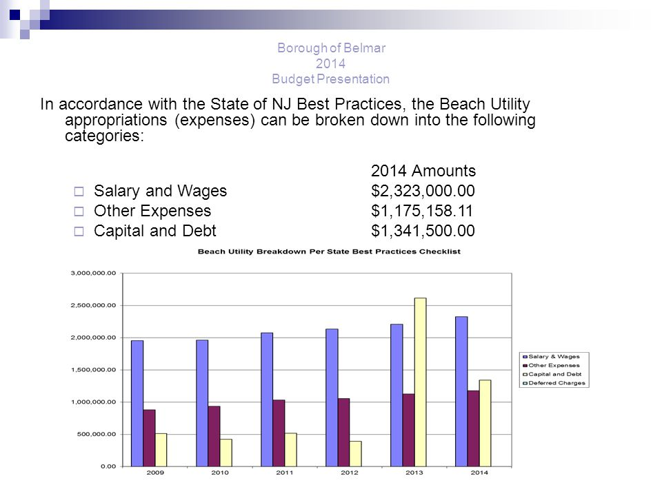 Borough of Belmar 2014 Budget Presentation In accordance with the State of NJ Best Practices, the Beach Utility appropriations (expenses) can be broken down into the following categories: 2014 Amounts  Salary and Wages$2,323,000.00  Other Expenses$1,175,158.11  Capital and Debt$1,341,500.00