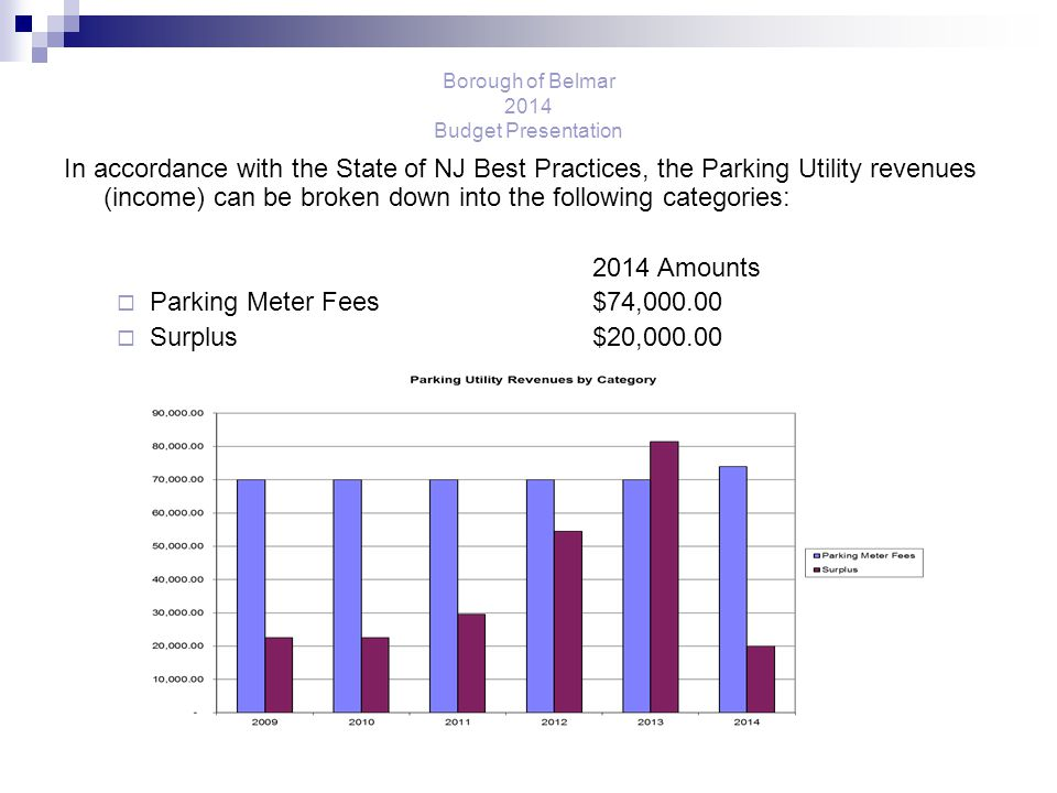 Borough of Belmar 2014 Budget Presentation In accordance with the State of NJ Best Practices, the Parking Utility revenues (income) can be broken down into the following categories: 2014 Amounts  Parking Meter Fees $74,000.00  Surplus$20,000.00