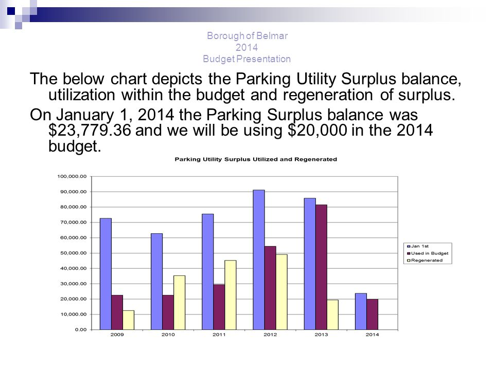Borough of Belmar 2014 Budget Presentation The below chart depicts the Parking Utility Surplus balance, utilization within the budget and regeneration of surplus.
