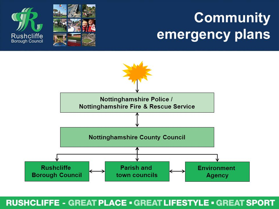 Community emergency plans Nottinghamshire County Council Nottinghamshire Police / Nottinghamshire Fire & Rescue Service Rushcliffe Borough Council Environment Agency Parish and town councils