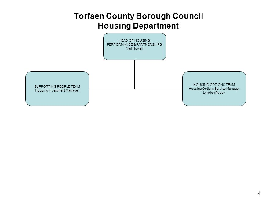 5 Torfaen County Borough Council Business Support Team Department HEAD OF HOUSING PERFORMANCE & PARTNERSHIPS Neil Howell BUSINESS SUPPORT MANAGER Jane Hughes GROUP MANAGER Joanne Kirrane COMMISSIONING UNIT MANAGER Maria Evans IT DEVELOPMENT OFFICER Amy Davies