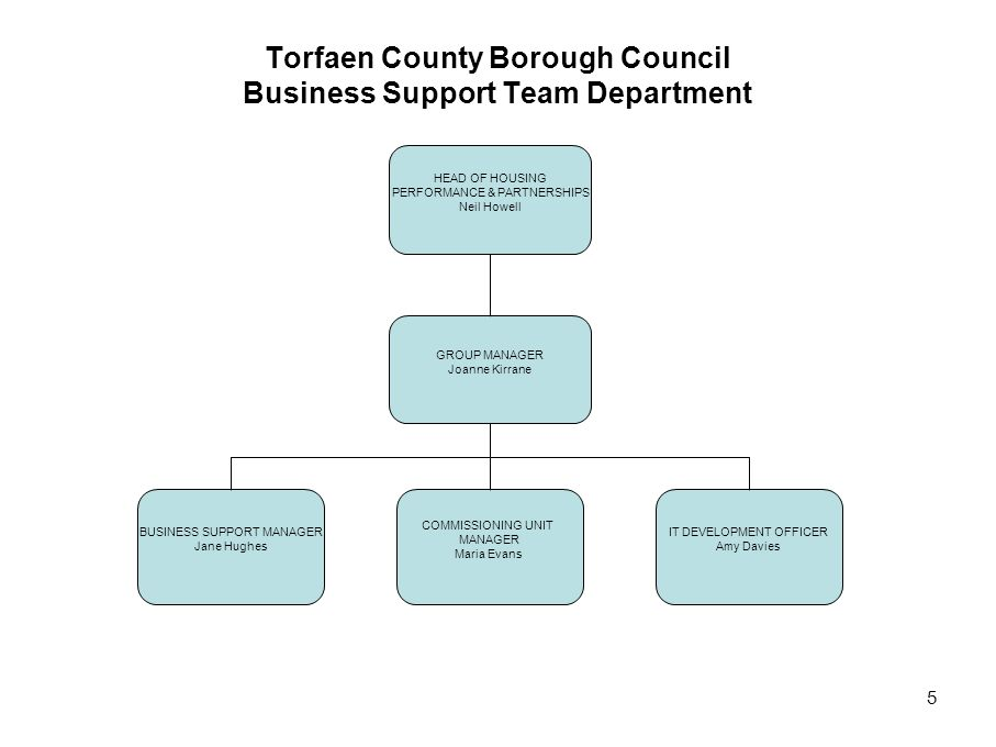 5 Torfaen County Borough Council Business Support Team Department HEAD OF HOUSING PERFORMANCE & PARTNERSHIPS Neil Howell BUSINESS SUPPORT MANAGER Jane