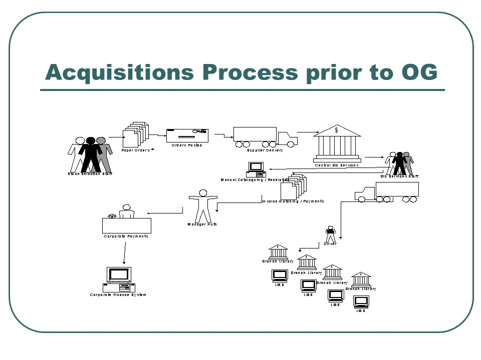 Acquisitions Process prior to OG