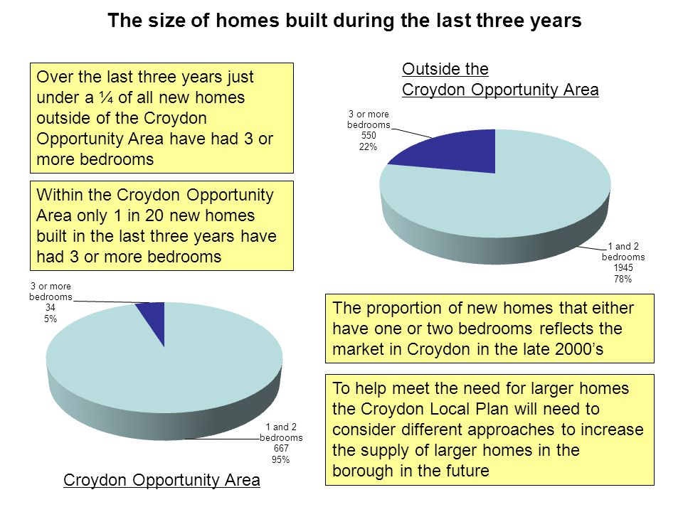 The size of homes built during the last three years Croydon Opportunity Area Outside the Croydon Opportunity Area Over the last three years just under a ¼ of all new homes outside of the Croydon Opportunity Area have had 3 or more bedrooms Within the Croydon Opportunity Area only 1 in 20 new homes built in the last three years have had 3 or more bedrooms The proportion of new homes that either have one or two bedrooms reflects the market in Croydon in the late 2000's To help meet the need for larger homes the Croydon Local Plan will need to consider different approaches to increase the supply of larger homes in the borough in the future