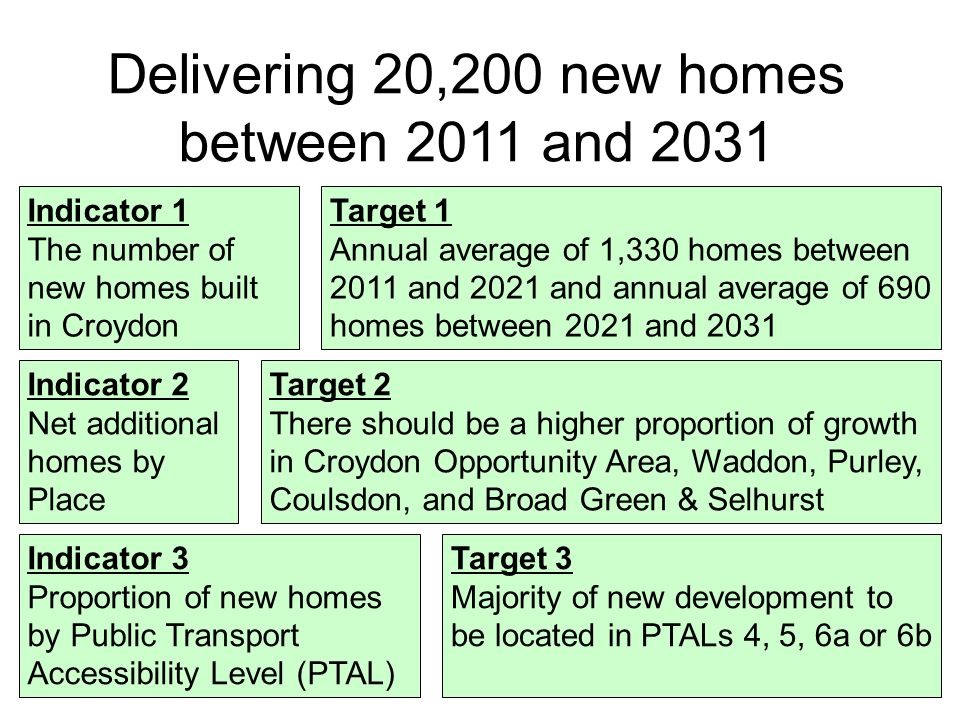 In the mid-2000's the rate of housebuilding in Croydon was growing in common with the rest of London The recent economic downturn had an impact on house building rates in Croydon but they have since started to recover to pre- recession levels The Croydon Local Plan needs to allocate sites to maintain supply and help meet housing need and the new, higher London Plan targets The number of new homes built in Croydon - past, present and future In 2013/14 a total of 1,297 new homes were built in Croydon, the third highest total in London (after Newham and Southwark)