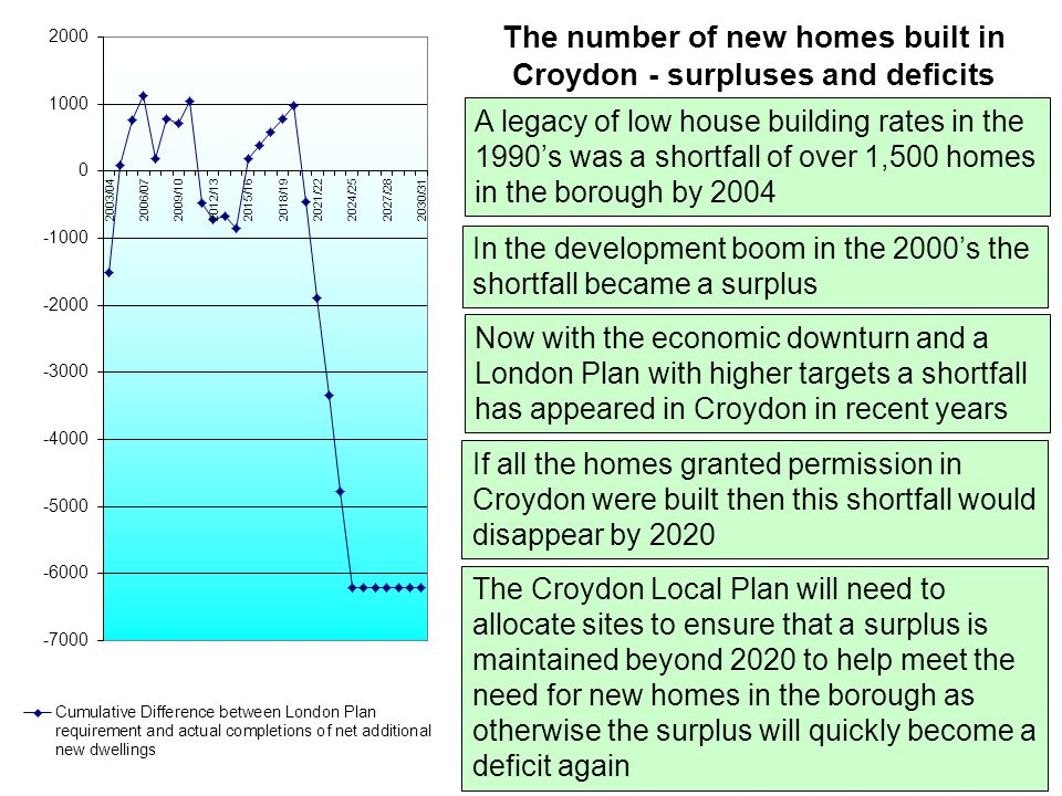 The number of new homes built in Croydon - surpluses and deficits A legacy of low house building rates in the 1990's was a shortfall of over 1,500 homes in the borough by 2004 In the development boom in the 2000's the shortfall became a surplus Now with the economic downturn and a London Plan with higher targets a shortfall has appeared in Croydon in recent years If all the homes granted permission in Croydon were built then this shortfall would disappear by 2020 The Croydon Local Plan will need to allocate sites to ensure that a surplus is maintained beyond 2020 to help meet the need for new homes in the borough as otherwise the surplus will quickly become a deficit again