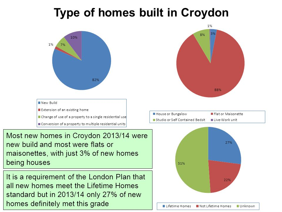 Type of homes built in Croydon Most new homes in Croydon 2013/14 were new build and most were flats or maisonettes, with just 3% of new homes being houses It is a requirement of the London Plan that all new homes meet the Lifetime Homes standard but in 2013/14 only 27% of new homes definitely met this grade