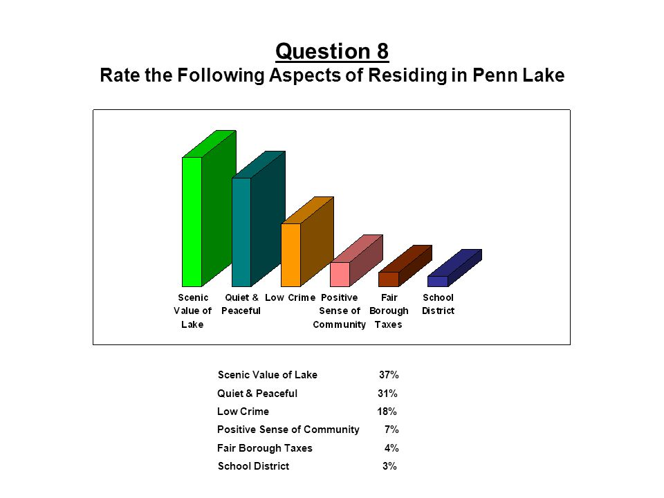 Question 8 Rate the Following Aspects of Residing in Penn Lake Scenic Value of Lake 37% Quiet & Peaceful 31% Low Crime 18% Positive Sense of Community 7% Fair Borough Taxes 4% School District 3%