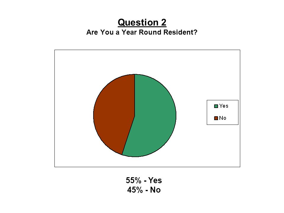 Question 2 Are You a Year Round Resident 55% - Yes 45% - No