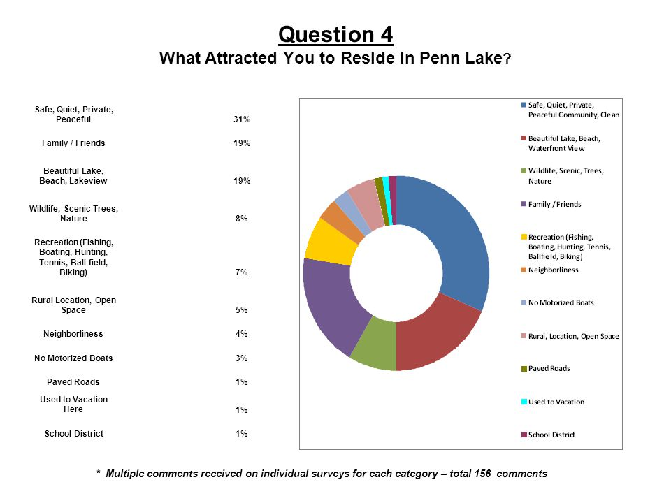 Question 4 What Attracted You to Reside in Penn Lake .