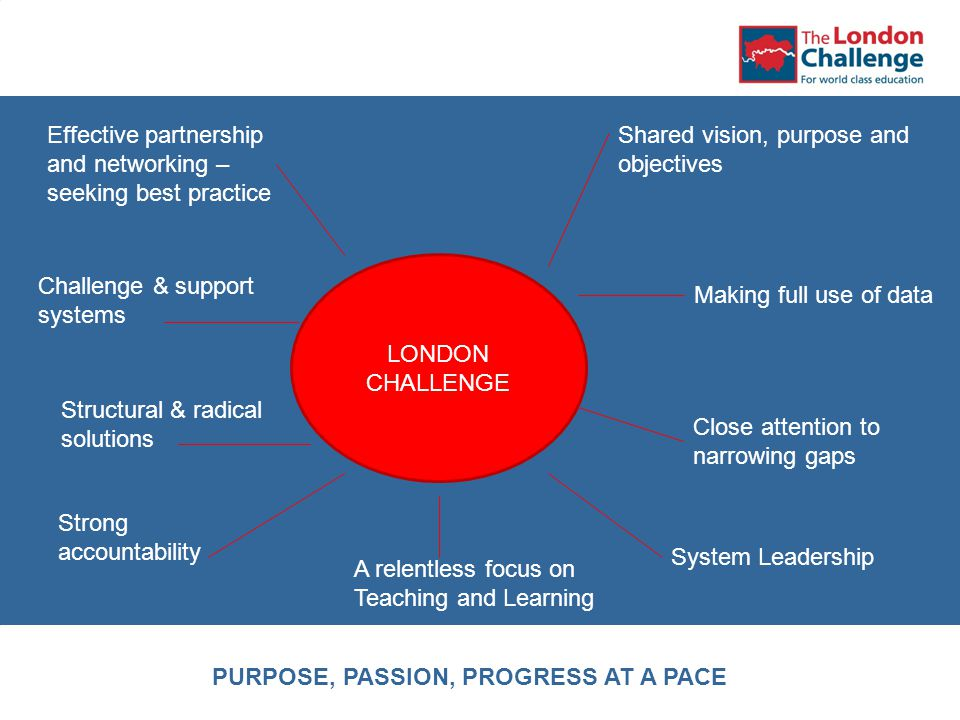 LONDON CHALLENGE Effective partnership and networking – seeking best practice Challenge & support systems Structural & radical solutions Strong accountability A relentless focus on Teaching and Learning Shared vision, purpose and objectives Making full use of data Close attention to narrowing gaps System Leadership PURPOSE, PASSION, PROGRESS AT A PACE