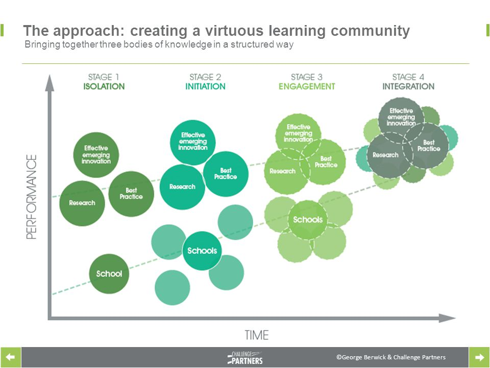 ©George Berwick & Challenge Partners The approach: creating a virtuous learning community Bringing together three bodies of knowledge in a structured way