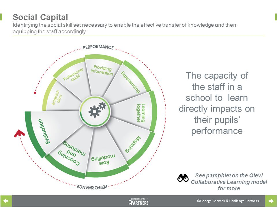 ©George Berwick & Challenge Partners Social Capital Identifying the social skill set necessary to enable the effective transfer of knowledge and then equipping the staff accordingly The capacity of the staff in a school to learn directly impacts on their pupils' performance See pamphlet on the Olevi Collaborative Learning model for more