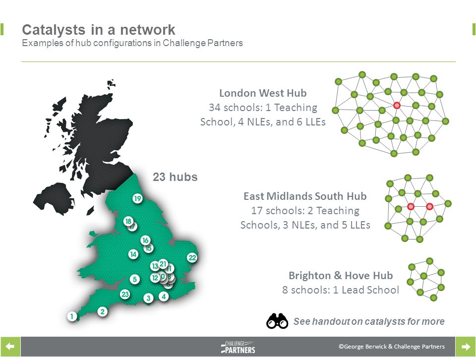 ©George Berwick & Challenge Partners Catalysts in a network Examples of hub configurations in Challenge Partners East Midlands South Hub 17 schools: 2 Teaching Schools, 3 NLEs, and 5 LLEs Brighton & Hove Hub 8 schools: 1 Lead School See handout on catalysts for more London West Hub 34 schools: 1 Teaching School, 4 NLEs, and 6 LLEs 23 hubs