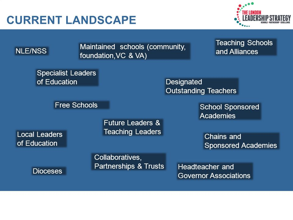 ©George Berwick & Challenge Partners Knowledge Capital Identifying those who have the knowledge for effective school practice and capturing it Leading and managing change Effective knowledge management Talent management Identifying and capturing best practice Your programme