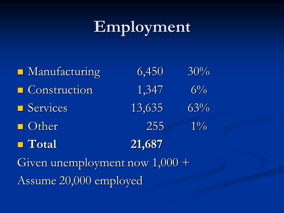 Employment Manufacturing 6,45030% Manufacturing 6,45030% Construction 1,347 6% Construction 1,347 6% Services13,63563% Services13,63563% Other 255 1% Other 255 1% Total 21,687 Total 21,687 Given unemployment now 1,000 + Assume 20,000 employed