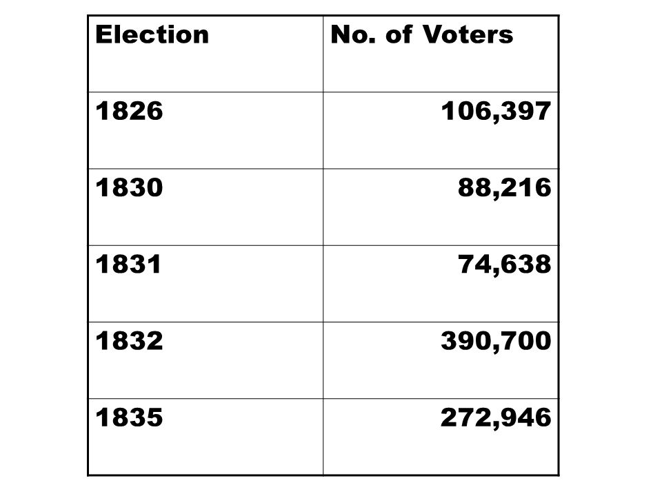 ElectionNo. of Voters 1826106,397 183088,216 183174,638 1832390,700 1835272,946