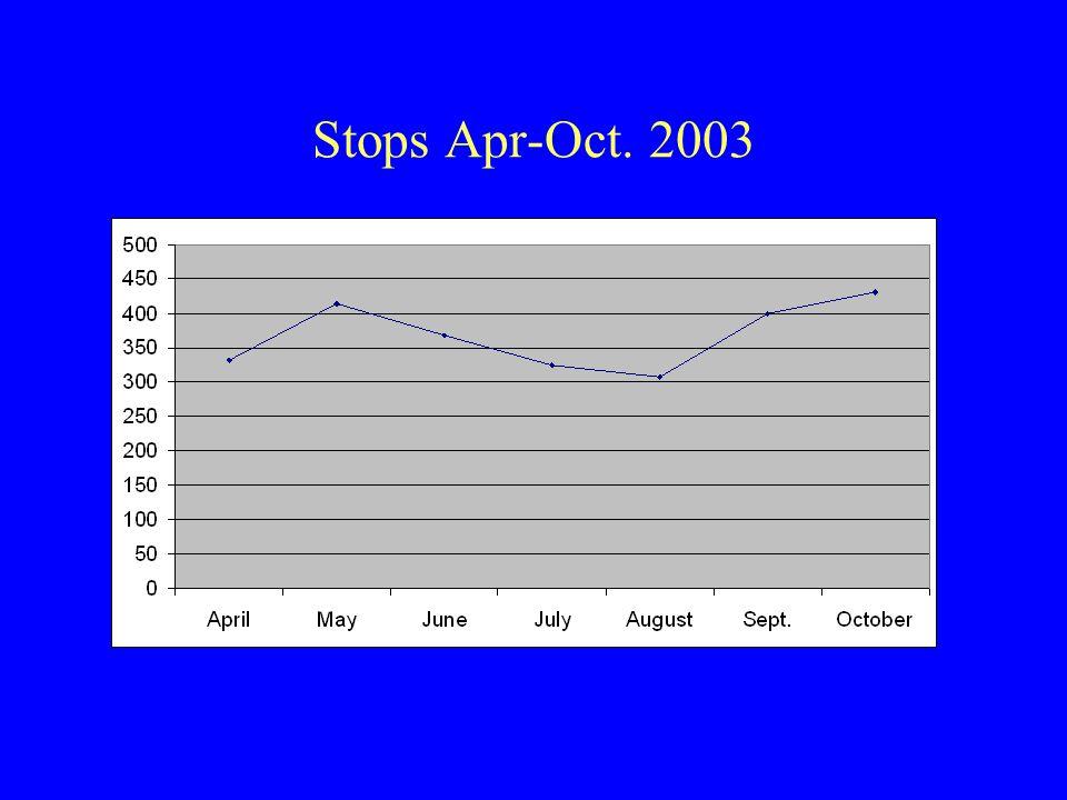 Stops Apr-Oct. 2003