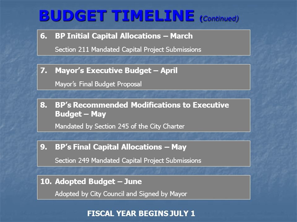 BUDGET TIMELINE (Continued) 6.BP Initial Capital Allocations – March Section 211 Mandated Capital Project Submissions 7.Mayor's Executive Budget – Apr