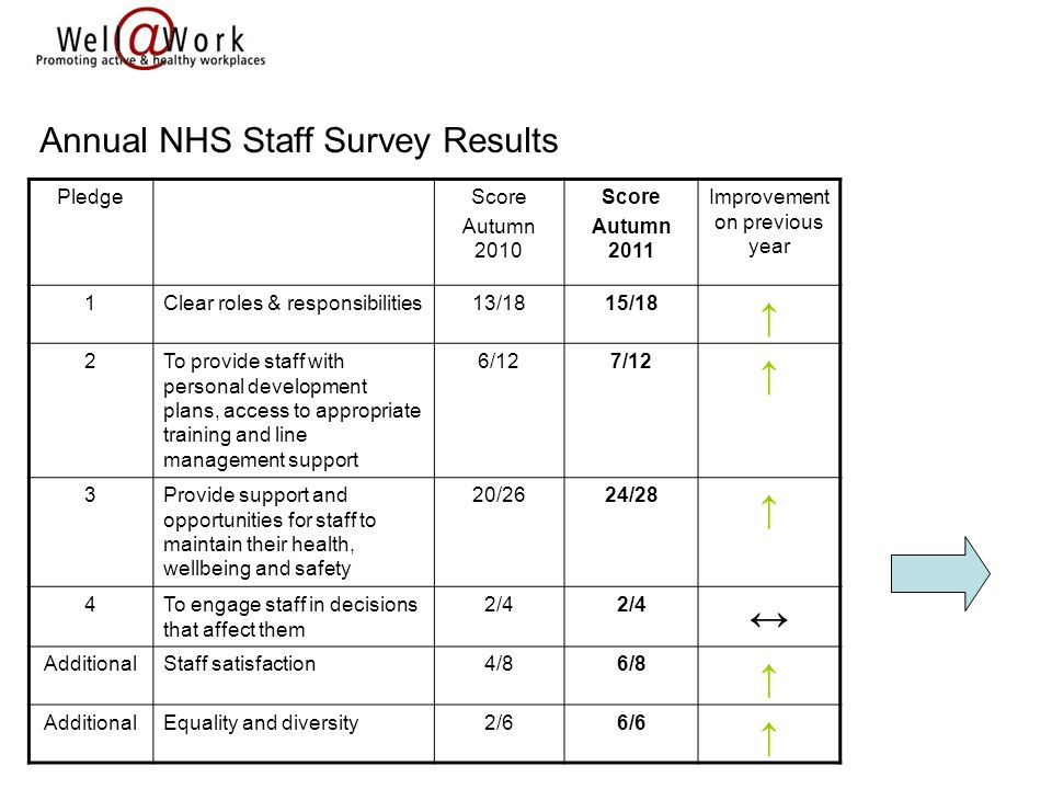 PledgeScore Autumn 2010 Score Autumn 2011 Improvement on previous year 1Clear roles & responsibilities13/1815/18 ↑ 2To provide staff with personal development plans, access to appropriate training and line management support 6/127/12 ↑ 3Provide support and opportunities for staff to maintain their health, wellbeing and safety 20/2624/28 ↑ 4To engage staff in decisions that affect them 2/4 ↔ AdditionalStaff satisfaction4/86/8 ↑ AdditionalEquality and diversity2/66/6 ↑ Annual NHS Staff Survey Results