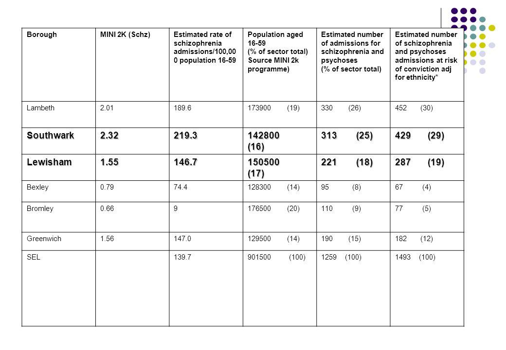 Lewisham and Mental Health Lewisham has significant rates of mental illness.