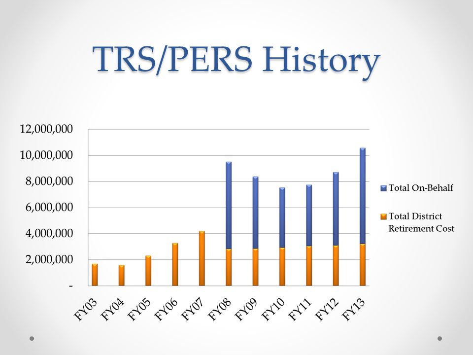TRS/PERS History