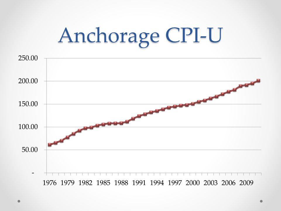 Anchorage CPI-U