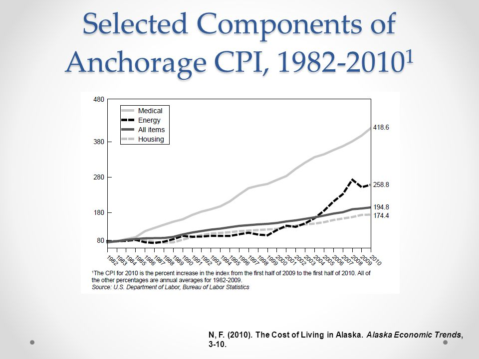Selected Components of Anchorage CPI, 1982-2010 1 N, F.