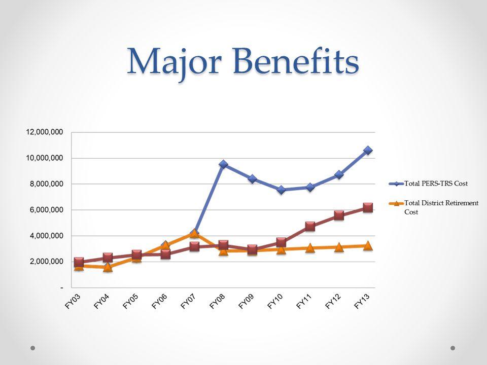 Major Benefits
