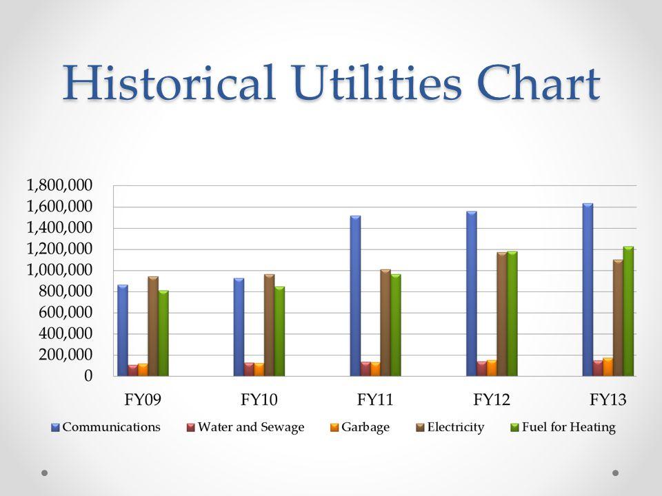 Historical Utilities Chart