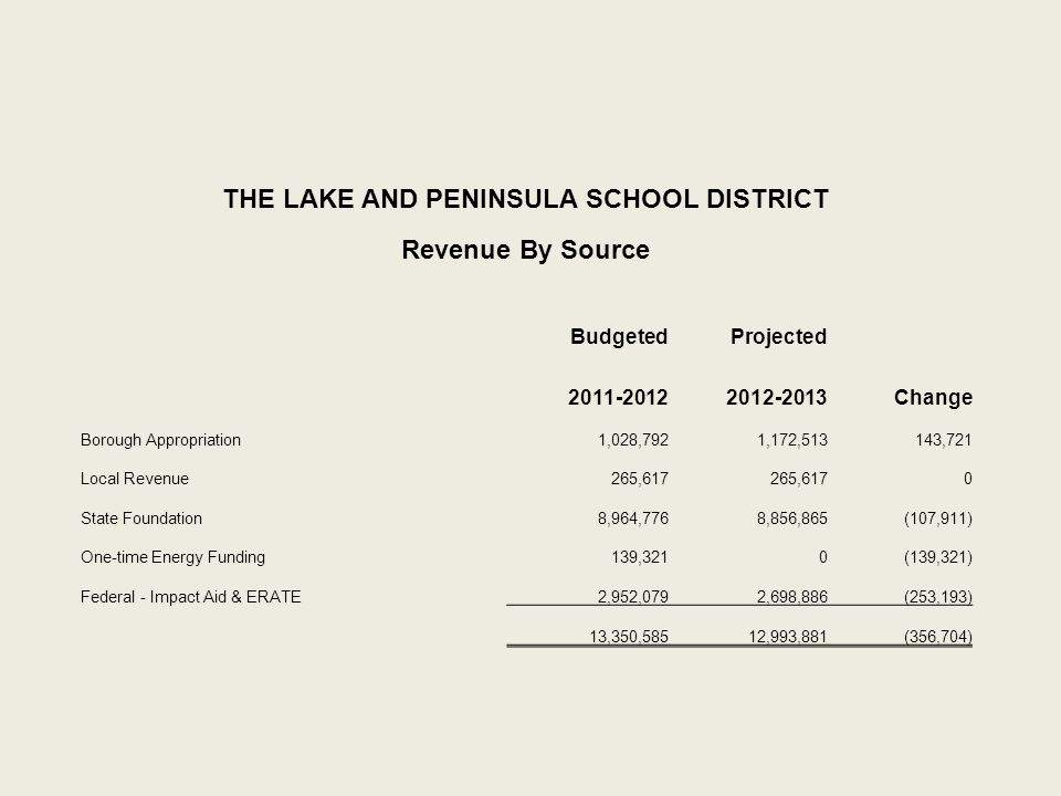 THE LAKE AND PENINSULA SCHOOL DISTRICT Revenue By Source BudgetedProjected 2011-20122012-2013Change Borough Appropriation1,028,7921,172,513143,721 Local Revenue265,617 0 State Foundation8,964,7768,856,865(107,911) One-time Energy Funding139,3210(139,321) Federal - Impact Aid & ERATE2,952,0792,698,886(253,193) 13,350,58512,993,881(356,704)