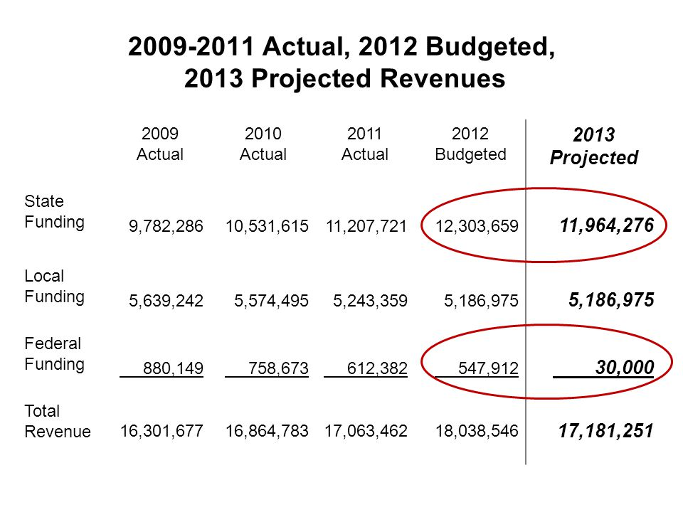 2009-2011 Actual, 2012 Budgeted, 2013 Projected Revenues 2009 Actual 2010 Actual 2011 Actual 2012 Budgeted 2013 Projected State Funding 9,782,28610,531,61511,207,72112,303,659 11,964,276 Local Funding 5,639,2425,574,4955,243,3595,186,975 Federal Funding 880,149 758,673 612,382 547,912 30,000 Total Revenue 16,301,67716,864,78317,063,46218,038,546 17,181,251