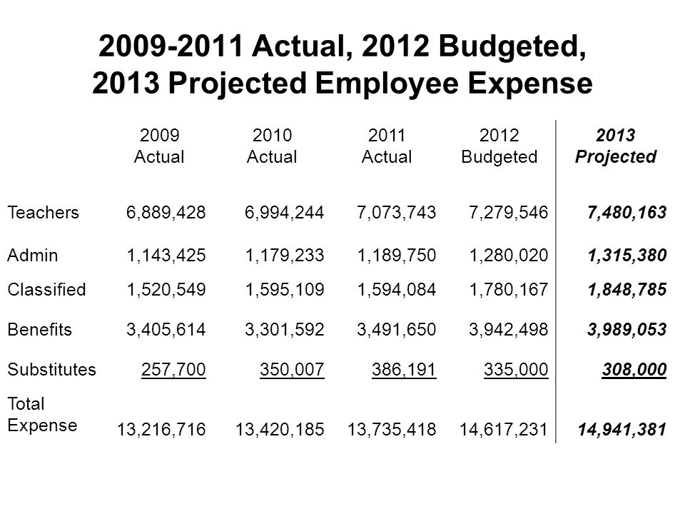 2009-2011 Actual, 2012 Budgeted, 2013 Projected Employee Expense 2009 Actual 2010 Actual 2011 Actual 2012 Budgeted 2013 Projected Teachers6,889,4286,994,2447,073,7437,279,5467,480,163 Admin1,143,4251,179,2331,189,7501,280,0201,315,380 Classified1,520,5491,595,1091,594,0841,780,1671,848,785 Benefits3,405,6143,301,5923,491,6503,942,4983,989,053 Substitutes257,700350,007386,191335,000308,000 Total Expense 13,216,71613,420,18513,735,41814,617,23114,941,381