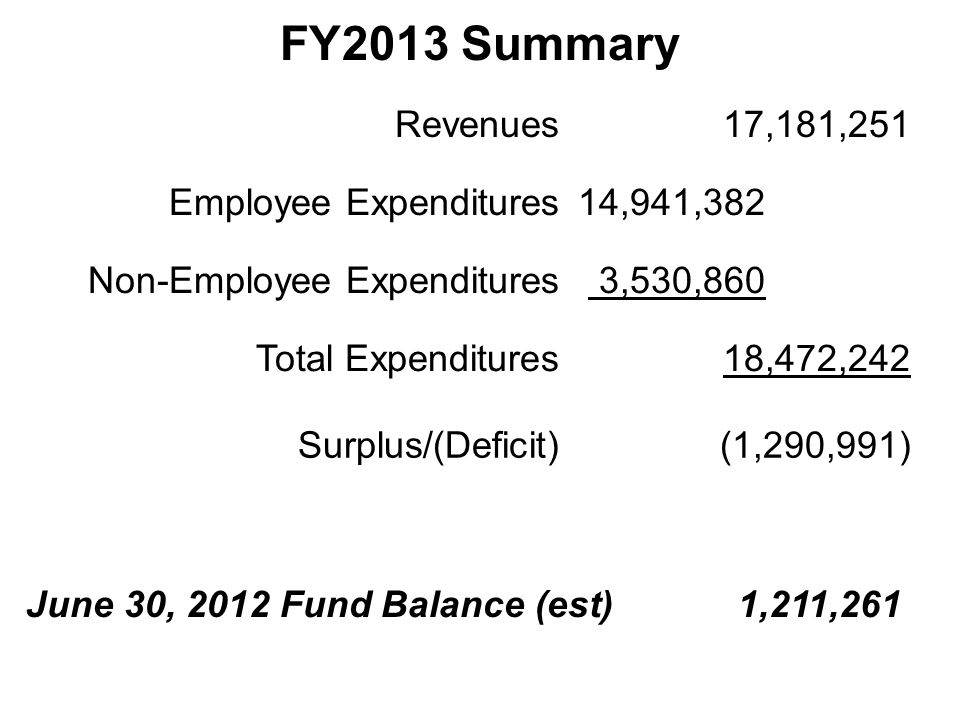 FY2013 Summary Revenues17,181,251 Employee Expenditures14,941,382 Non-Employee Expenditures 3,530,860 Total Expenditures18,472,242 Surplus/(Deficit)(1,290,991) June 30, 2012 Fund Balance (est) 1,211,261