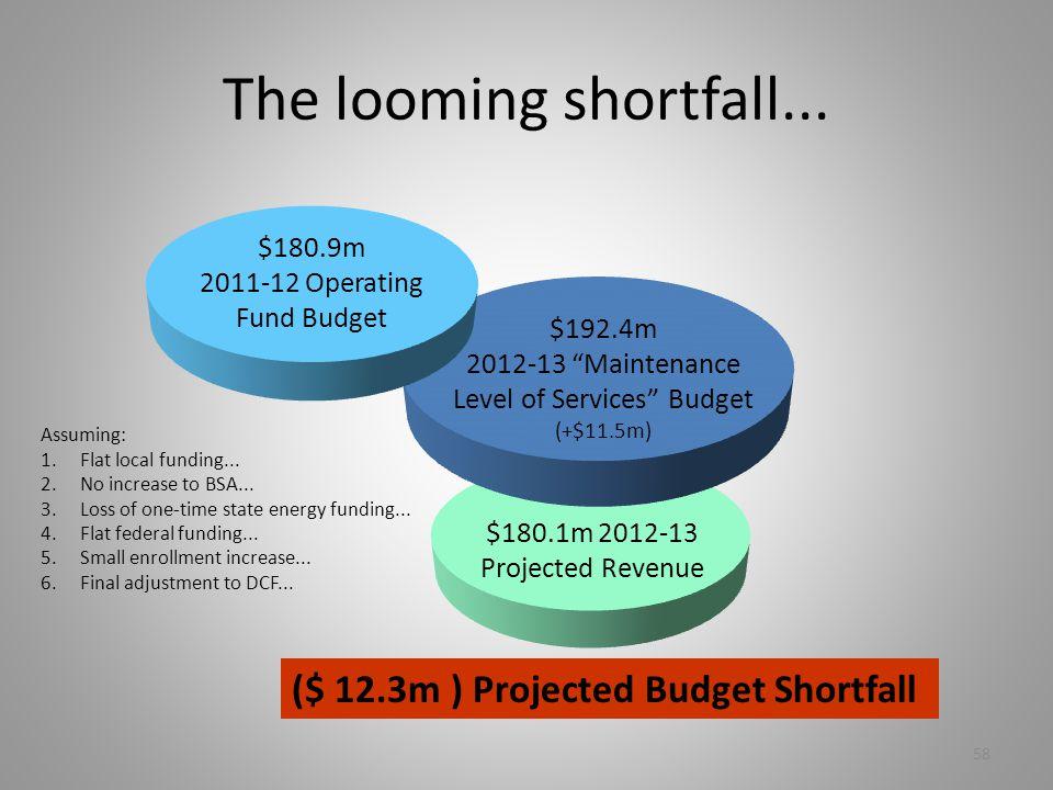 The looming shortfall...