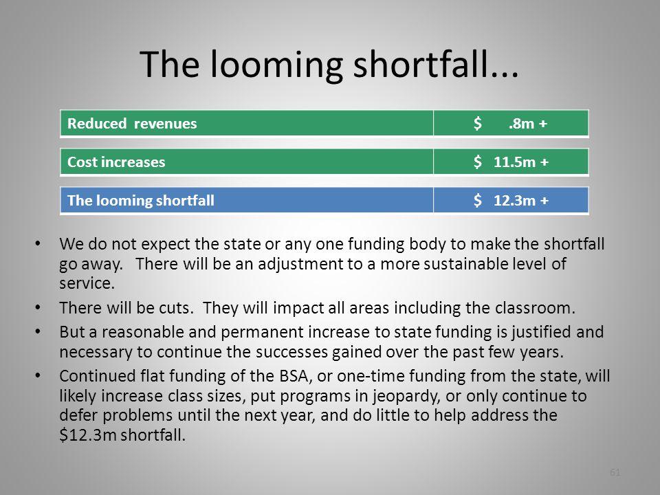 61 The looming shortfall...