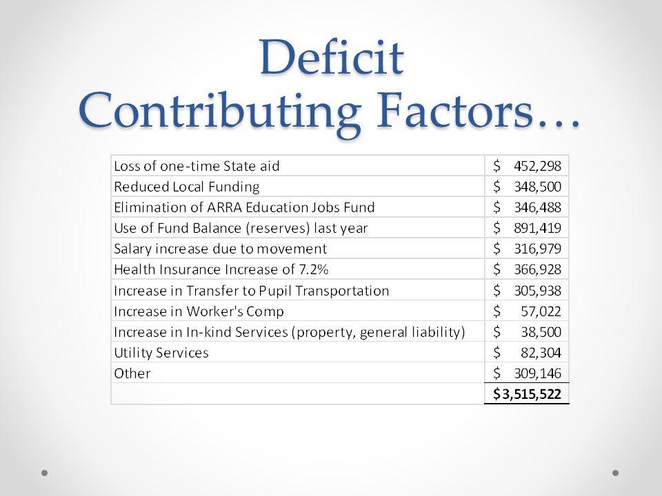 Deficit Contributing Factors…