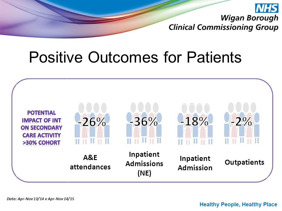 Positive Outcomes for Patients Inpatient Admission Outpatients A&E attendances Inpatient Admissions (NE) Data: Apr-Nov 13/14 v Apr-Nov 14/15