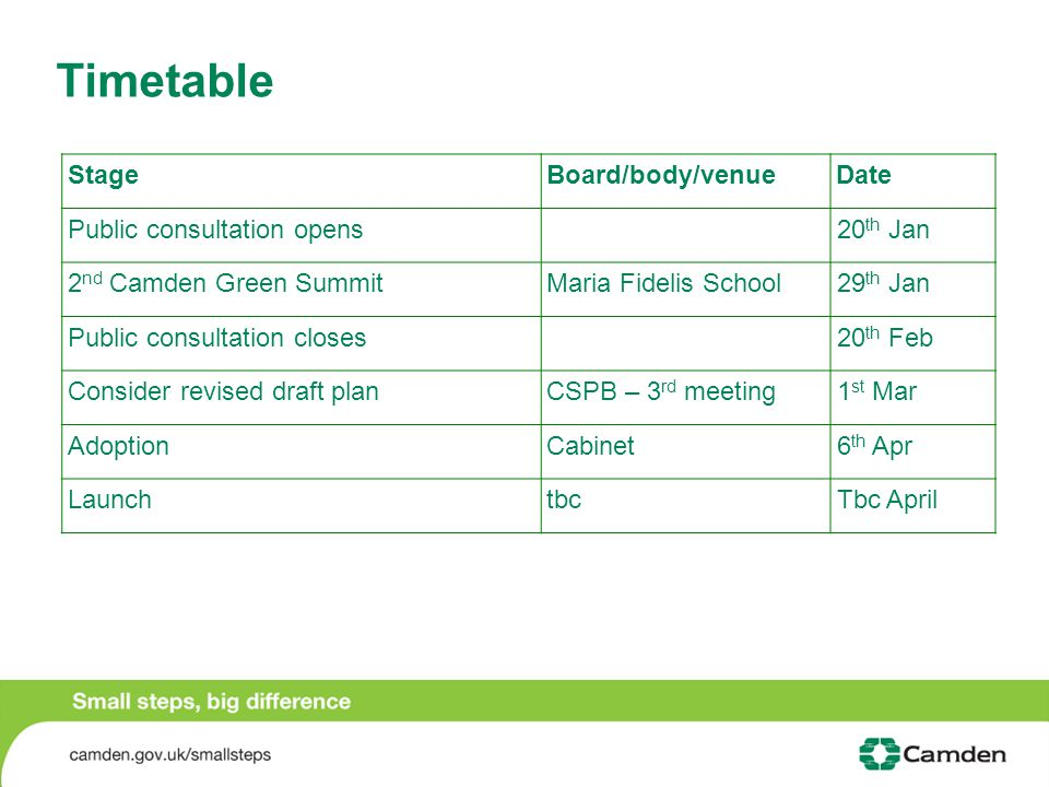 Timetable StageBoard/body/venueDate Public consultation opens20 th Jan 2 nd Camden Green Summit Maria Fidelis School 29 th Jan Public consultation closes20 th Feb Consider revised draft planCSPB – 3 rd meeting1 st Mar AdoptionCabinet6 th Apr LaunchtbcTbc April