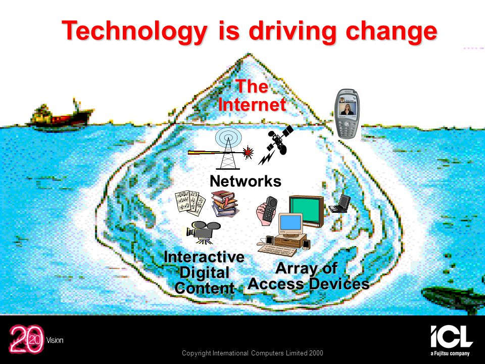 Copyright International Computers Limited 2000 Technology is driving change Technology is driving change TheInternet Interactive Digital Interactive Digital Content Content Networks Array of Access Devices