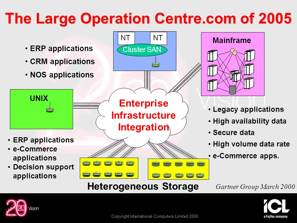 Copyright International Computers Limited 2000 The Large Operation Centre.com of 2005 Heterogeneous Storage NT Cluster SAN UNIX Mainframe, Gartner Group March 2000 ERP applications CRM applications NOS applications Legacy applications High availability data Secure data High volume data rate e-Commerce apps.