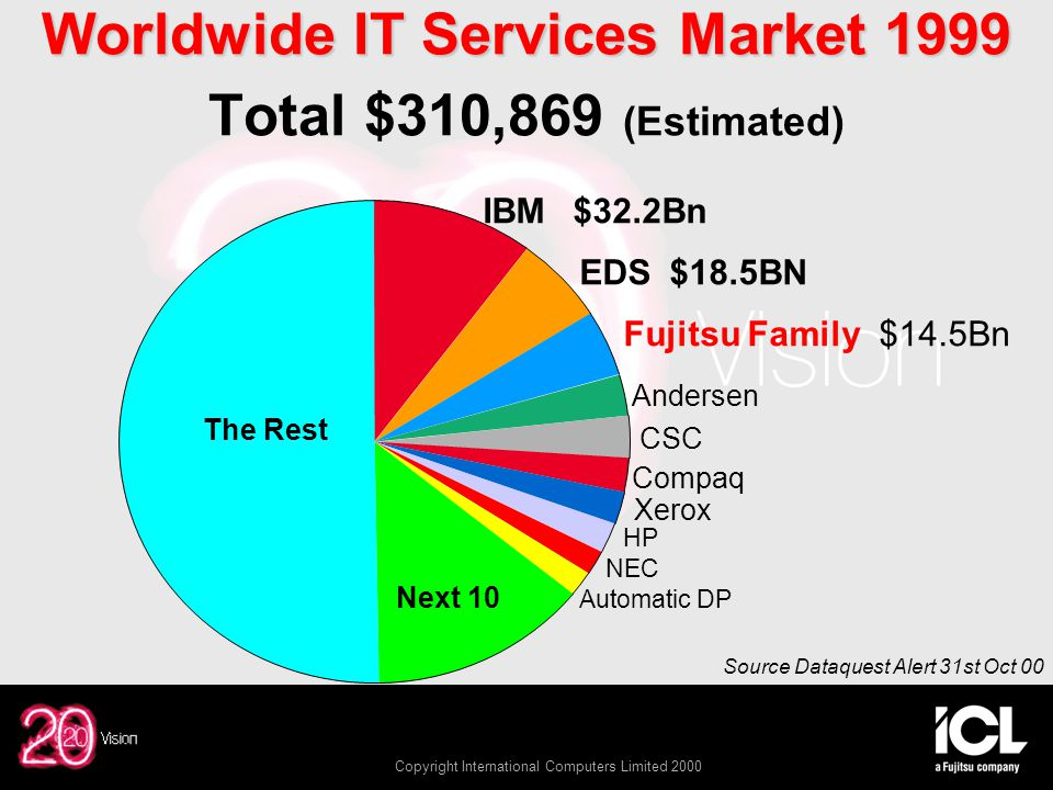 Copyright International Computers Limited 2000 Worldwide IT Services Market 1999 Worldwide IT Services Market 1999 Total $310,869 (Estimated) IBM$32.2Bn EDS$18.5BN Fujitsu Family $14.5Bn Andersen CSC Compaq Xerox HP NEC Automatic DP Next 10 The Rest Source Dataquest Alert 31st Oct 00