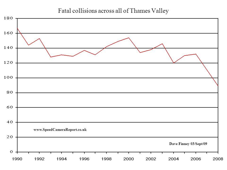 Percentage of KSI collisions (Killed or Seriously Injured) at TV8011 www.SpeedCameraReport.co.uk Speed Camera Installed here | V