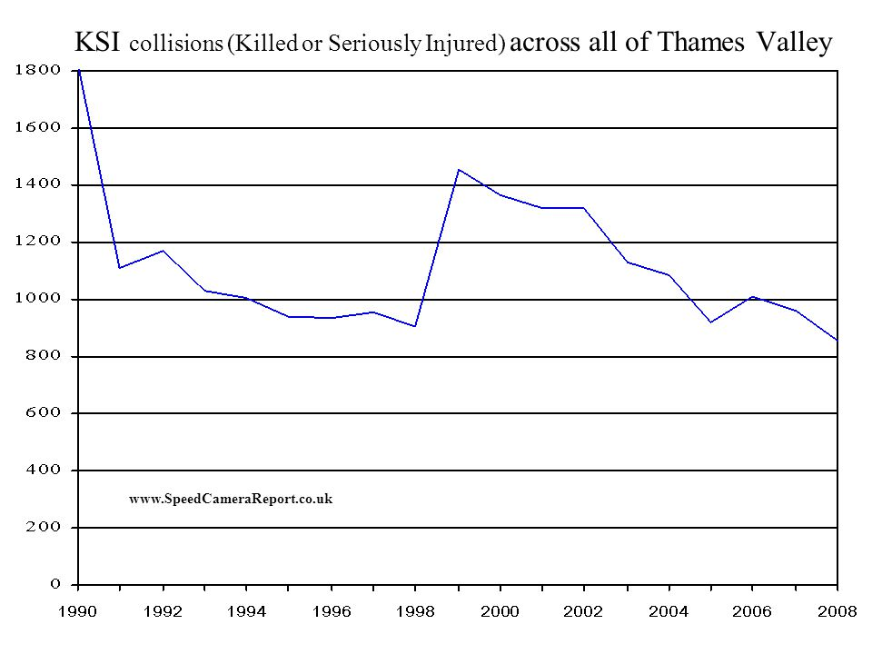 PICs ( Personal Injury Collisions) across all of Thames Valley www.SpeedCameraReport.co.uk