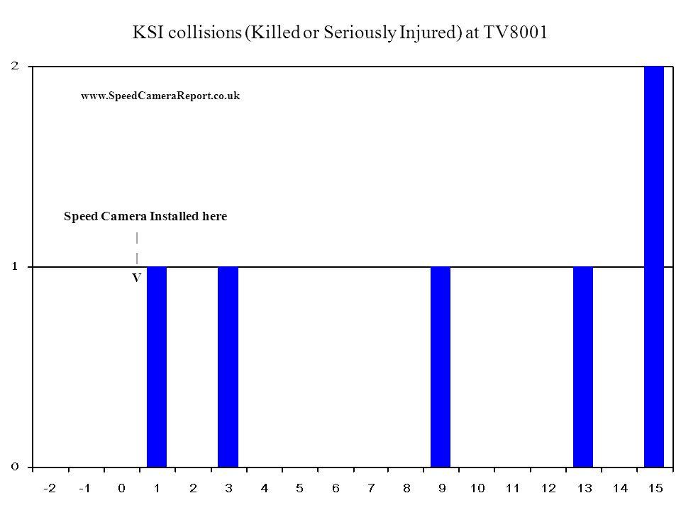 Percentage of KSI collisions (Killed or Seriously Injured) at TV8001 www.SpeedCameraReport.co.uk Speed Camera Installed here | V